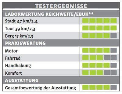 ub-cannondale-mavaro-active-1-city-testergebnisse-bike-test-2017 (jpg)