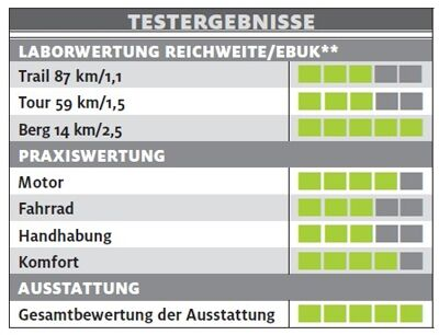 ub-giant-dirt-E-plus-0-punkt-5-ltd-testergebnisse-e-bike-test-2017 (jpg)