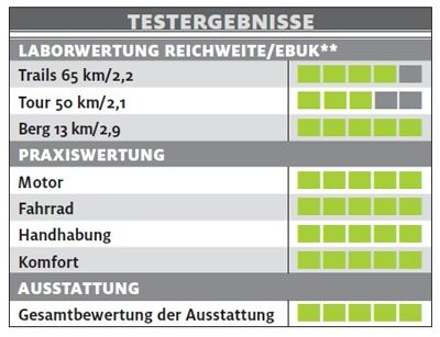 ub-scott-e-genius-720-plus-testergebnisse-e-bike-test-2017 (jpg)