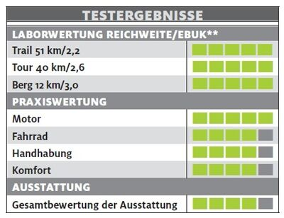ub-scott-e-scale-720-plus-testergebnisse-e-bike-test-2017 (jpg)