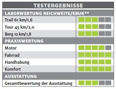 ub-specialized-levo-fsr-short-travel-ce-29-testergebnisse-e-bike-test-2017 (jpg)
